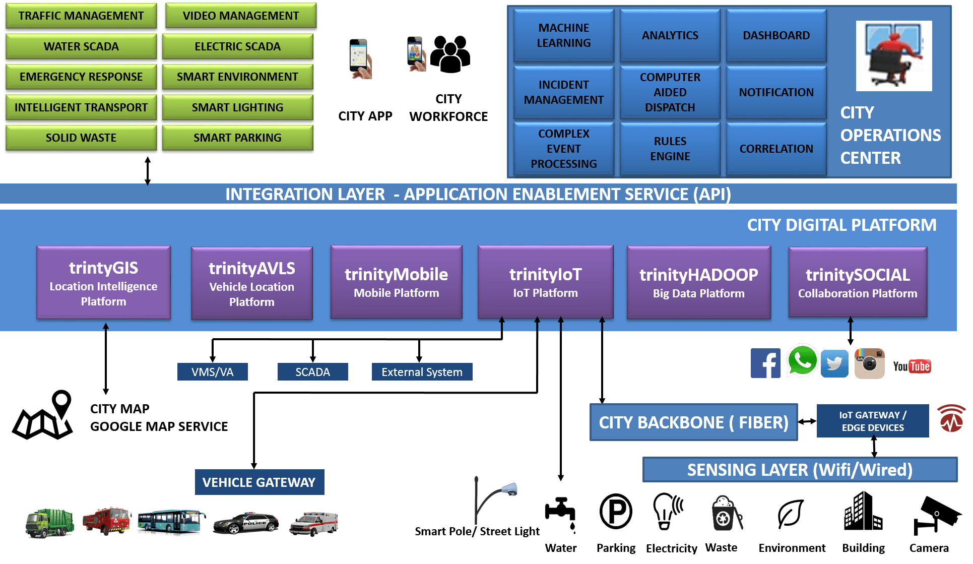 Trinityiot Bundled Iot Solutions